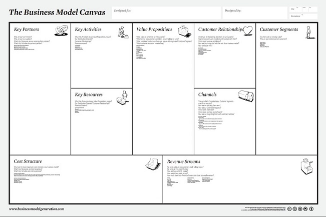 Riable Business Model Canvas Download Now