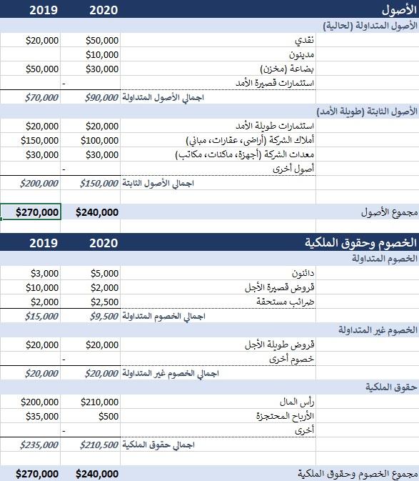 ريابل قائمة المركز المالي Balance Sheet مع مثال للتحميل